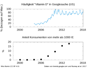 Figur zu Google Trends und Vitamin D Überdosierung