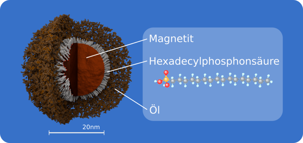 Nanopartikel (schematisch)