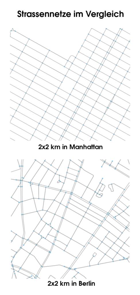 Straßennetze in einem 2x2km Quadrat in Manhattan und in Berlin.