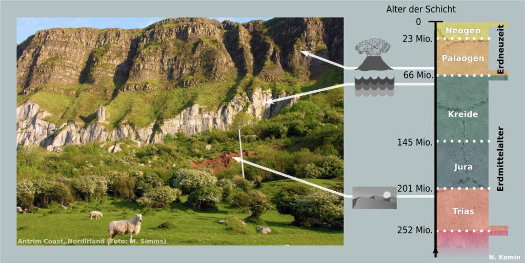 Foto von Klippen. Oberes Drittel schwarzer Basalt, darunter bis zur Hälfte des Bildes weißer Kalkstein. Im Vordergrund Bäume, Büsche und Gras. Eine Stelle gibt den Blick auf roten Lehm frei.  Neben dem Foto eine Skala, welche den Ablauf und das Alter der geologischen Schichten zeigt, von der Gegenwart bis vor 252 Millionen Jahren.
