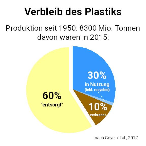 """Tortendiagramm über den Verbleib des weltweit produzierten Plastiks. Gesamt seit 1950: 8300 Millionen Tonnen. Davon waren 2015 60% """"entsorgt"""", 10% verbrannt, 30% in Nutzung (inkl. kleinem Beitrag recycelten Materials,  nicht beziffert)."""