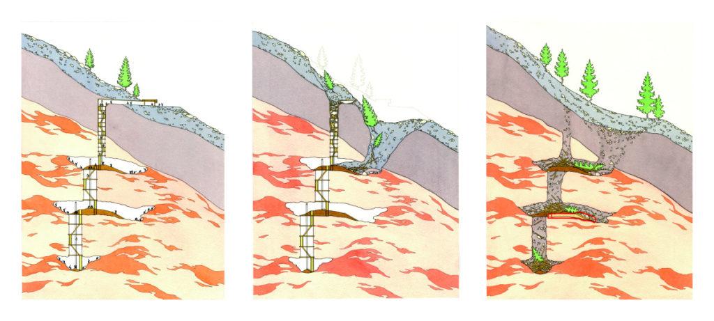 Drei Querschnitte durch den Berg. Zu sehen sind jeweils drei untereinander liegende Kammern durch Schächte verbunden. Darin Leitern. Im mittleren Bild bricht die Decke über der oberseten Kammer, verschüttet diese und den Eingang zum ersten Schacht. Im rechten Bild sind alle Kammern gefüllt mit Schutt und teilweise mit Bäumen von der Erdoberfläche.